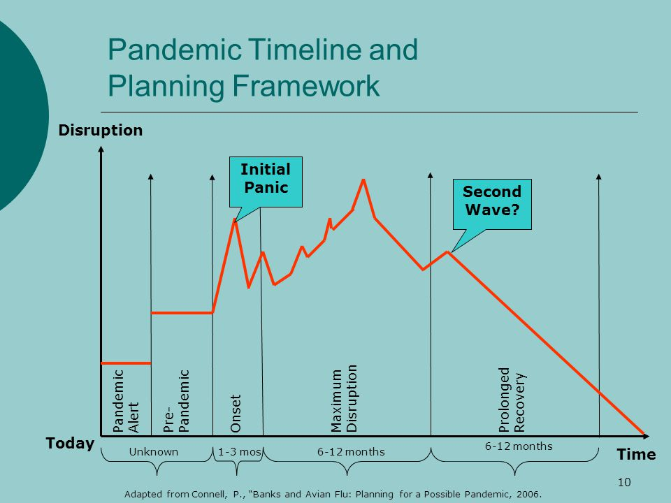 10 Pandemic Timeline and Planning Framework Disruption Time Pandemic Alert Today Pre- Pandemic OnsetMaximum Disruption Prolonged Recovery Initial Panic Second Wave.