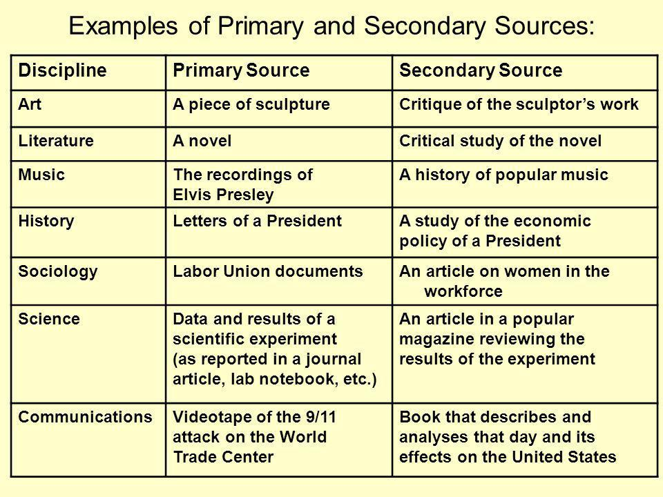 Examples of Primary and Secondary Sources: DisciplinePrimary SourceSecondary Source ArtA piece of sculptureCritique of the sculptors work LiteratureA novelCritical study of the novel MusicThe recordings of Elvis Presley A history of popular music HistoryLetters of a PresidentA study of the economic policy of a President SociologyLabor Union documentsAn article on women in the workforce ScienceData and results of a scientific experiment (as reported in a journal article, lab notebook, etc.) An article in a popular magazine reviewing the results of the experiment CommunicationsVideotape of the 9/11 attack on the World Trade Center Book that describes and analyses that day and its effects on the United States