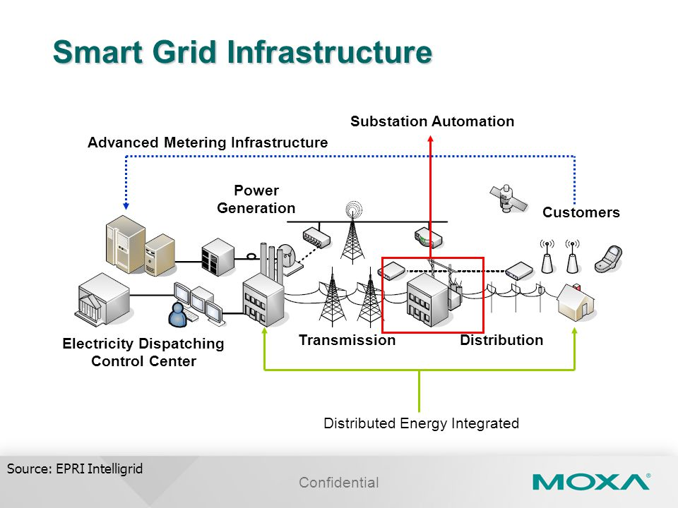 Confidential Smart Grid Infrastructure Electricity Dispatching Control Center Power Generation TransmissionDistribution Substation Automation Customers Distributed Energy Integrated Advanced Metering Infrastructure Source: EPRI Intelligrid