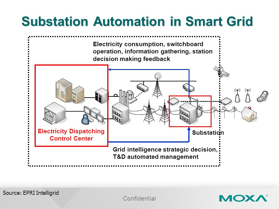Confidential Substation Automation in Smart Grid Electricity Dispatching Control Center Electricity consumption, switchboard operation, information ga