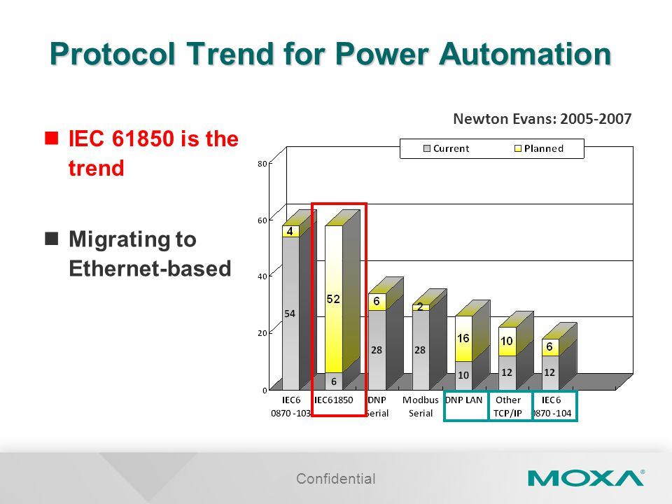 Confidential Protocol Trend for Power Automation Newton Evans: 2005-2007 IEC 61850 is the trend Migrating to Ethernet-based