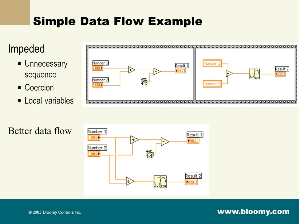 www.bloomy.com © 2003 Bloomy Controls Inc. Simple Data Flow Example Impeded Unnecessary sequence Coercion Local variables Better data flow