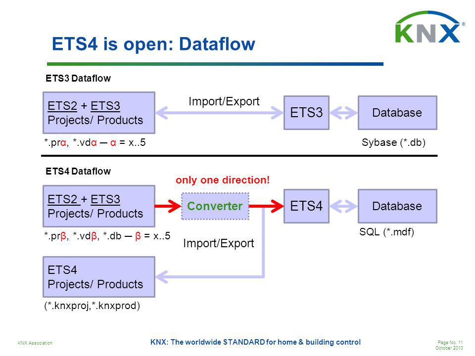 KNX Association Page No. 11 October 2010 KNX: The worldwide STANDARD for home & building control ETS4 is open: Dataflow ETS2 + ETS3 Projects/ Products
