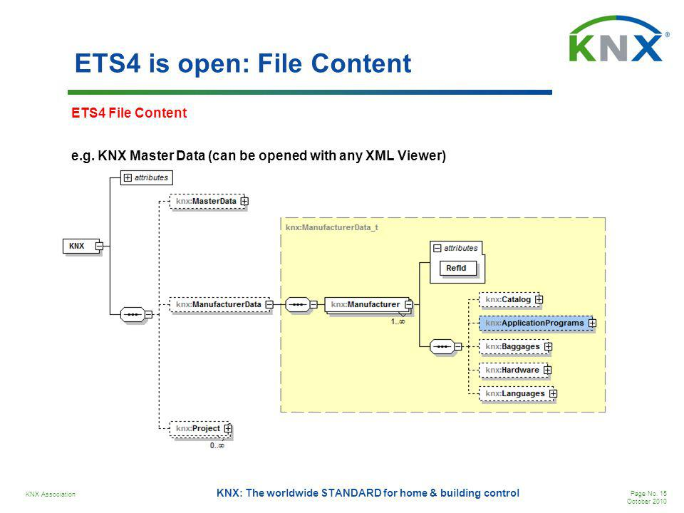 KNX Association Page No. 15 October 2010 KNX: The worldwide STANDARD for home & building control ETS4 is open: File Content e.g. KNX Master Data (can