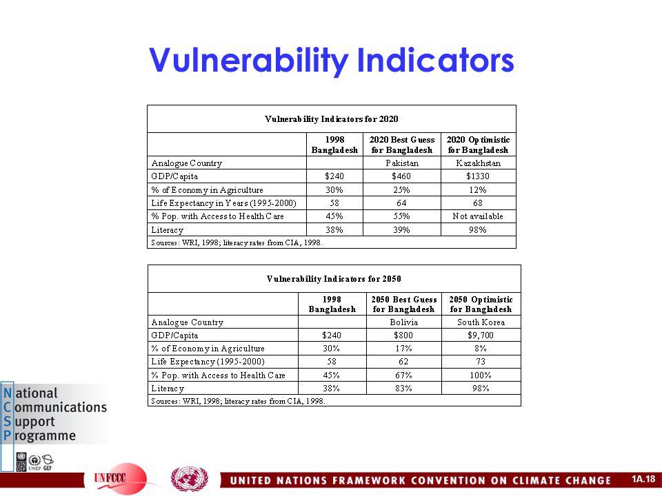 1A.18 Vulnerability Indicators