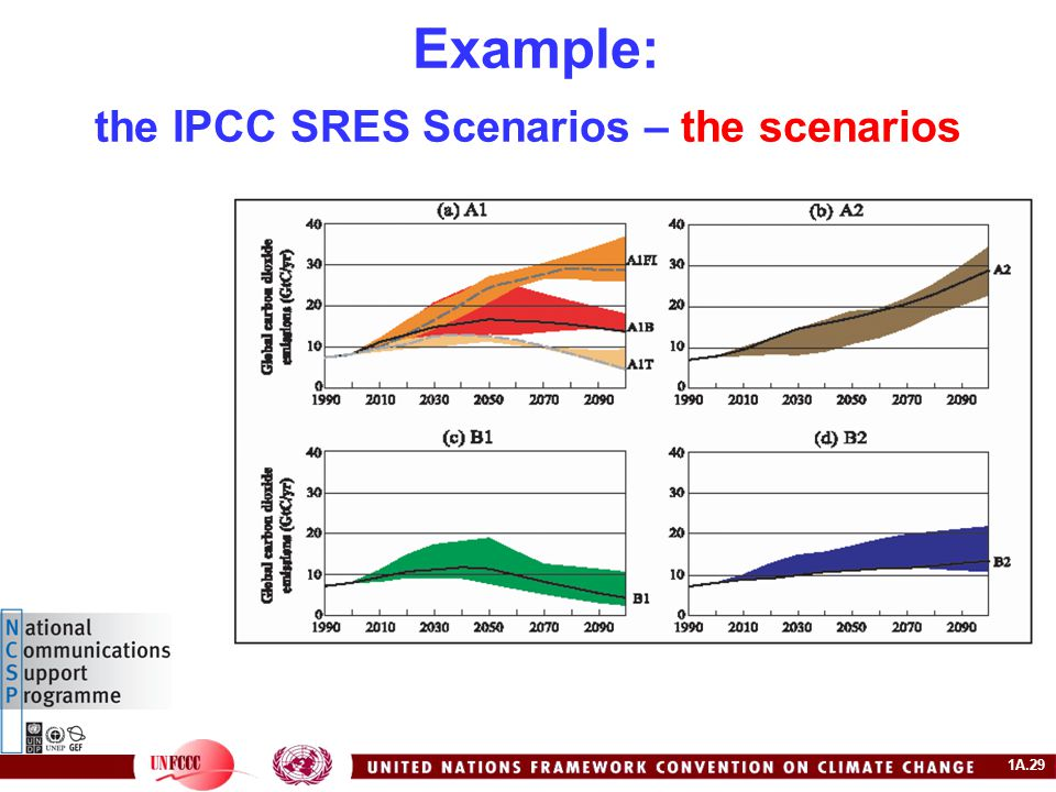 1A.29 Example: the IPCC SRES Scenarios – the scenarios