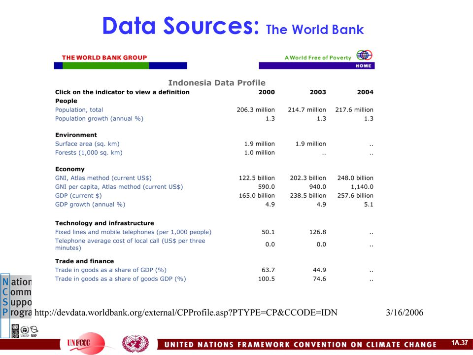 1A.37 Data Sources: The World Bank
