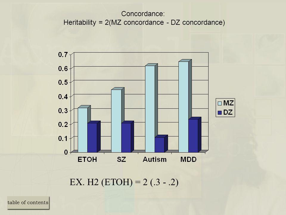Concordance: Heritability = 2(MZ concordance - DZ concordance) EX. H2 (ETOH) = 2 (.3 -.2)