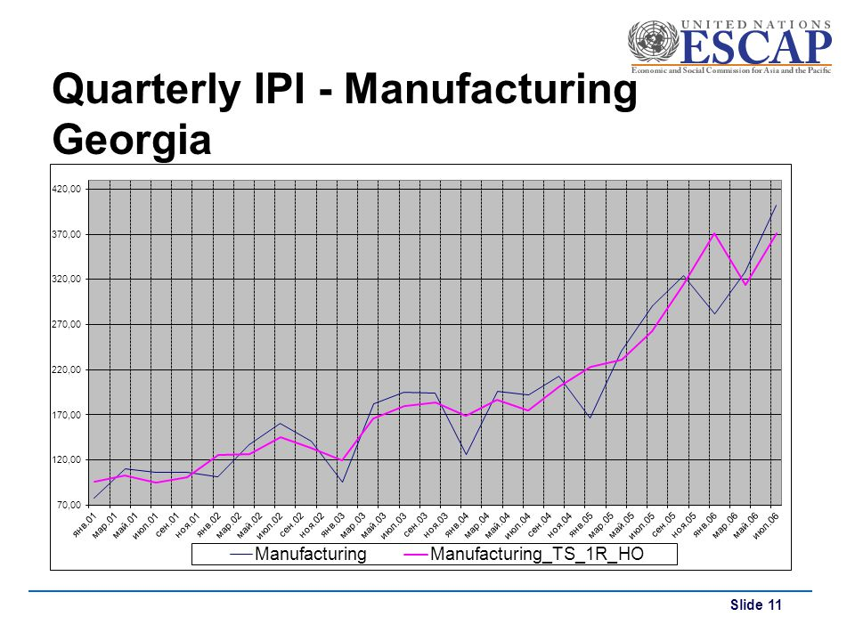 Slide 11 Quarterly IPI - Manufacturing Georgia