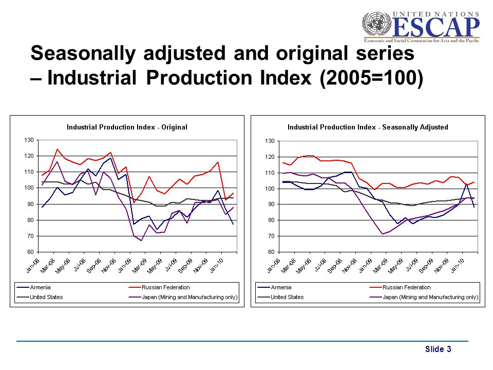 Slide 3 Seasonally adjusted and original series – Industrial Production Index (2005=100)