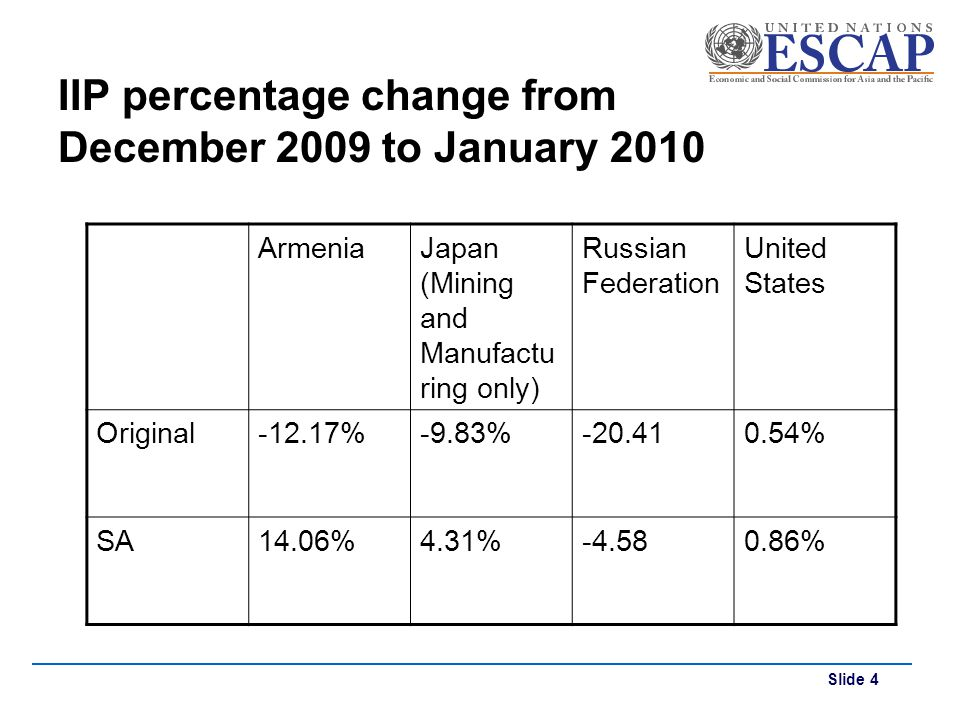 Slide 4 IIP percentage change from December 2009 to January 2010 ArmeniaJapan (Mining and Manufactu ring only) Russian Federation United States Origin