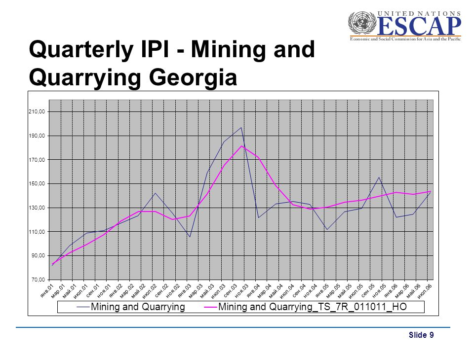 Slide 9 Quarterly IPI - Mining and Quarrying Georgia