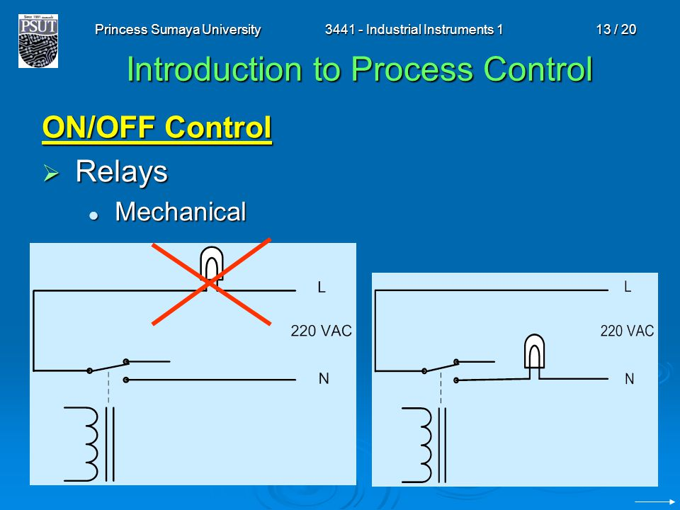 Princess Sumaya University3441 - Industrial Instruments 113 / 20 Introduction to Process Control ON/OFF Control Relays Relays Mechanical Mechanical