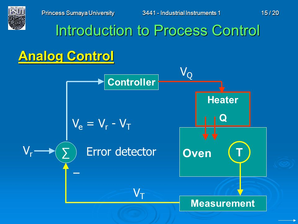 Princess Sumaya University3441 - Industrial Instruments 115 / 20 Introduction to Process Control Analog Control Heater Q Oven Measurement Controller V