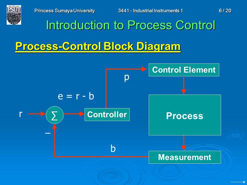 Princess Sumaya University3441 - Industrial Instruments 16 / 20 Introduction to Process Control Process-Control Block Diagram Control Element Process