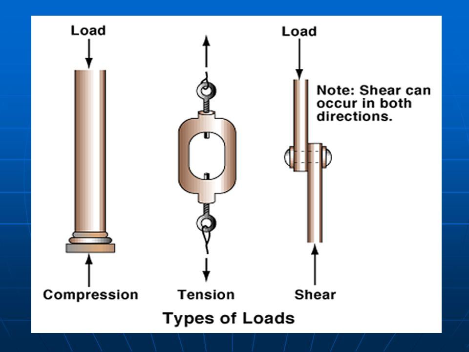 9 Types of Loads picture