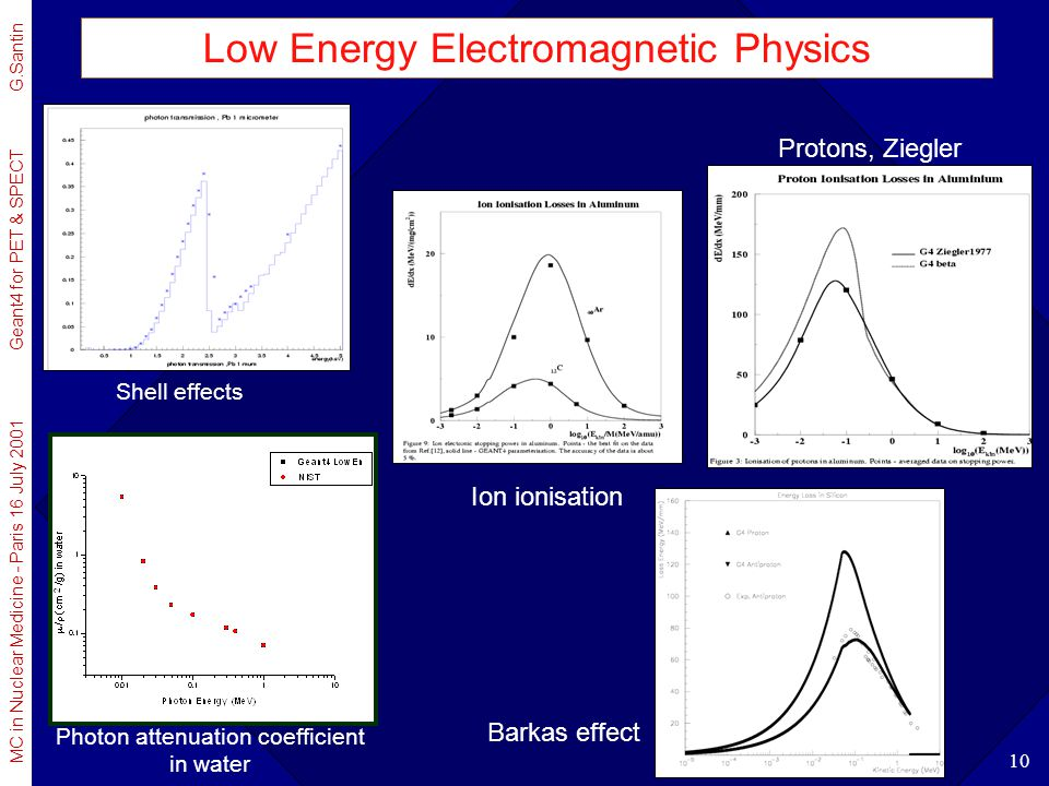 MC in Nuclear Medicine - Paris 16 July 2001 Geant4 for PET & SPECT G.Santin 10 Low Energy Electromagnetic Physics Photon attenuation coefficient in wa