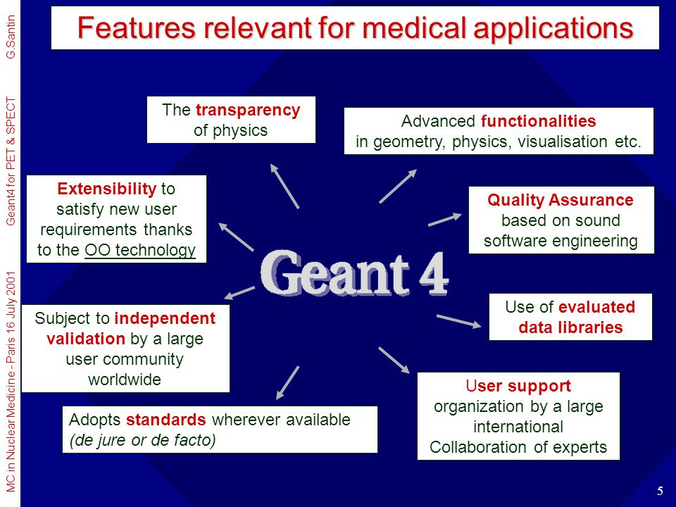MC in Nuclear Medicine - Paris 16 July 2001 Geant4 for PET & SPECT G.Santin 6 A look at the past Physics simulation was handled through packages –monolithic: either take all of a package or nothing –difficult to understand the physics approach –hard to disentangle the data, their use and the physics modeling