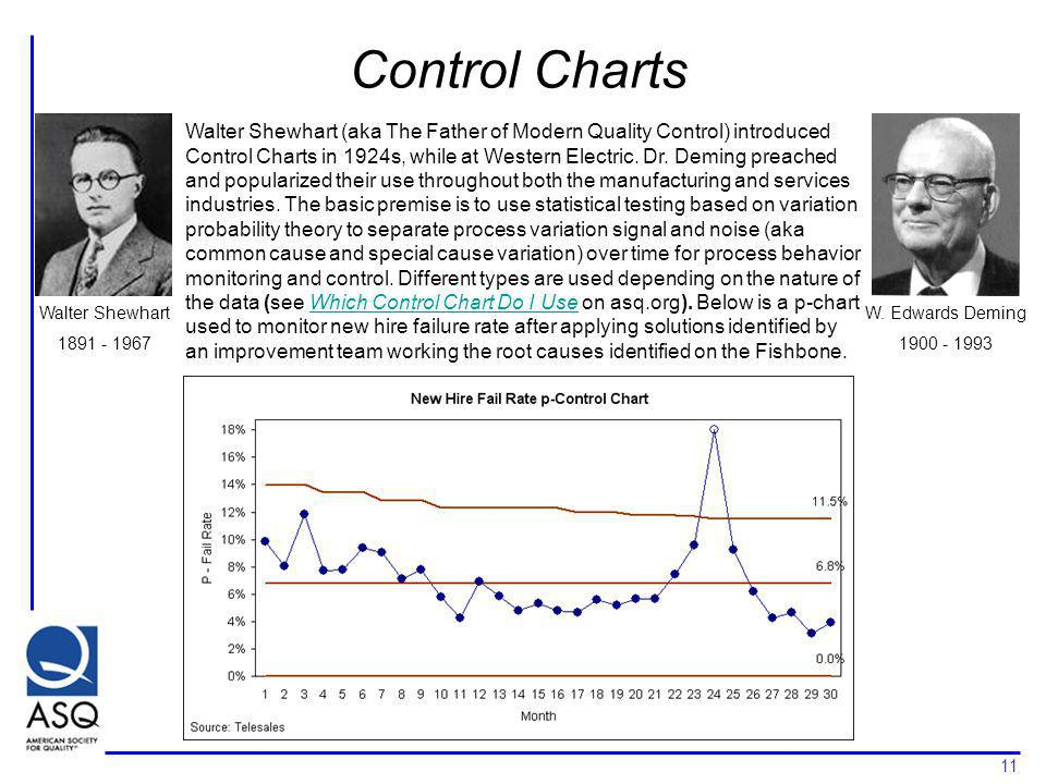 11 Control Charts Walter Shewhart 1891 - 1967 W. Edwards Deming 1900 - 1993 Walter Shewhart (aka The Father of Modern Quality Control) introduced Cont