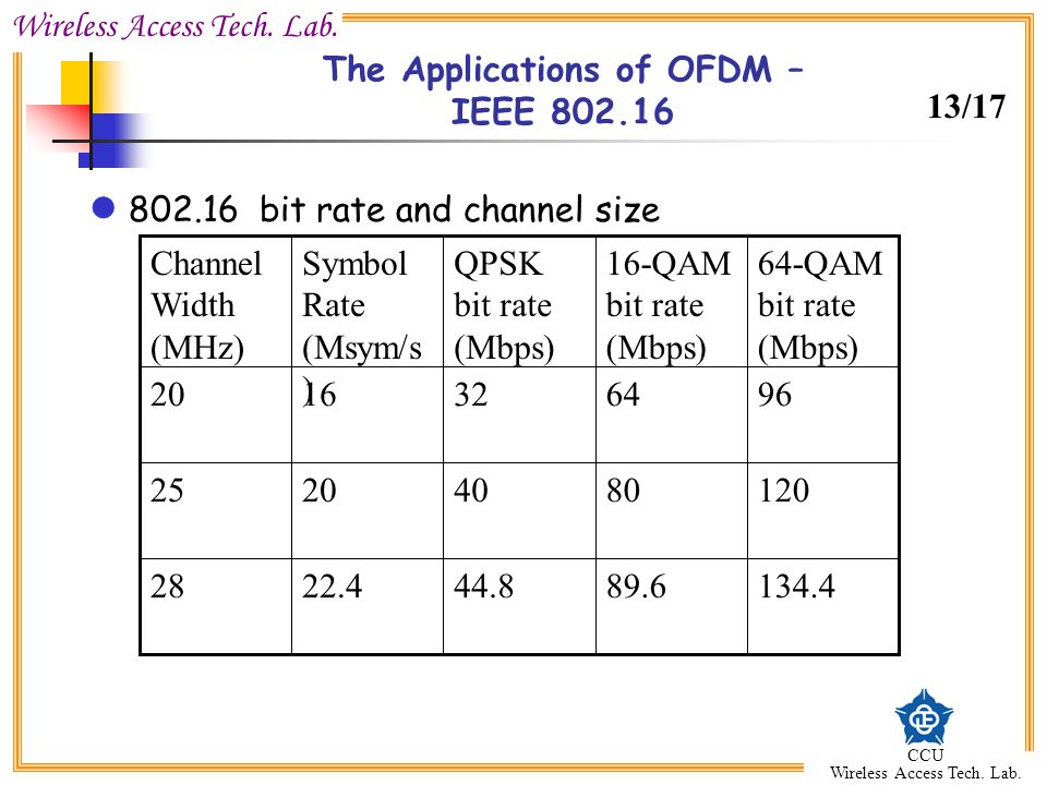 Wireless Access Tech. Lab. CCU Wireless Access Tech. Lab. The Applications of OFDM – IEEE 802.16 802.16 bit rate and channel size 134.489.644.822.428