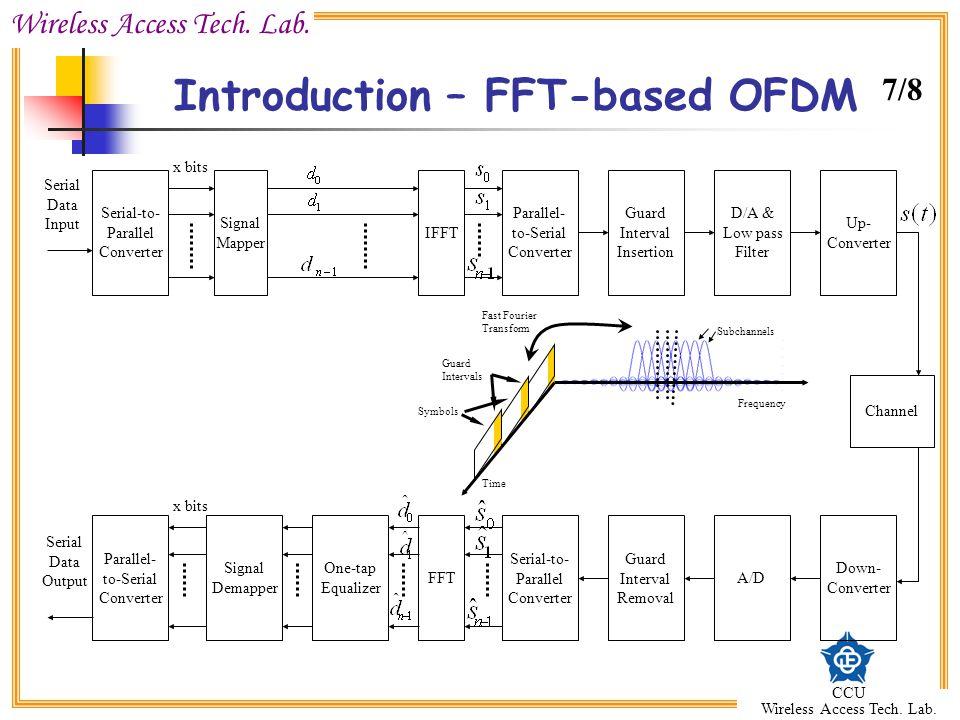 Wireless Access Tech. Lab. CCU Wireless Access Tech. Lab. Introduction – FFT-based OFDM Serial-to- Parallel Converter Signal Mapper IFFT Parallel- to-