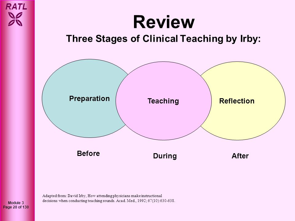 RATL Module 3 Page 28 of 130 Preparation ReflectionTeaching Before DuringAfter Review Three Stages of Clinical Teaching by Irby: Adapted from: David I