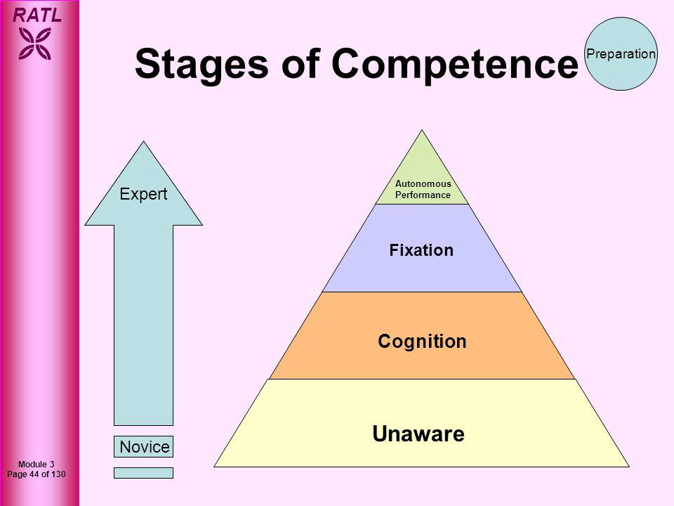 RATL Module 3 Page 44 of 130 Autonomous Performance Fixation Cognition Unaware Stages of Competence Preparation Novice Expert