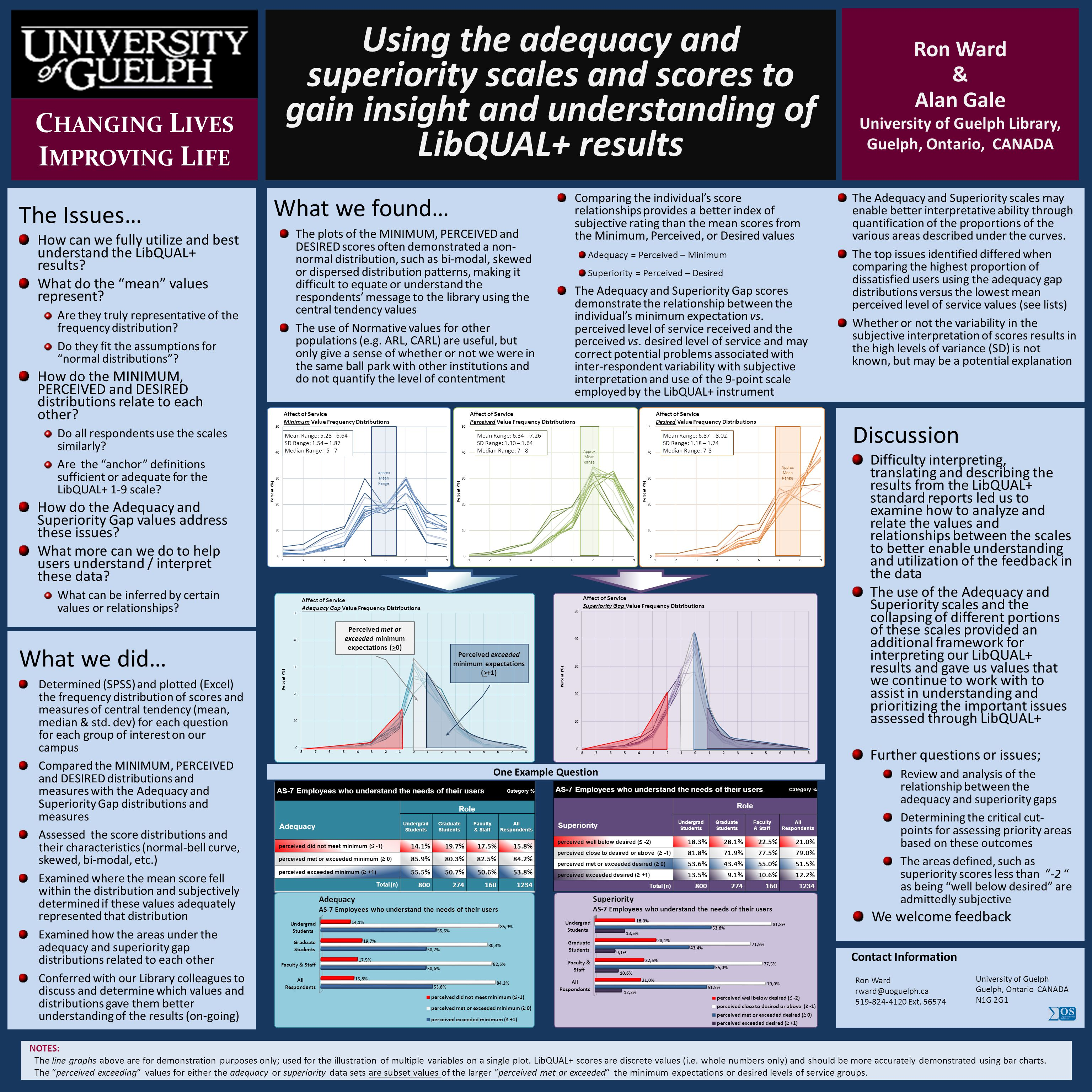 Using the adequacy and superiority scales and scores to gain insight and understanding of LibQUAL+ results Ron Ward & Alan Gale University of Guelph L