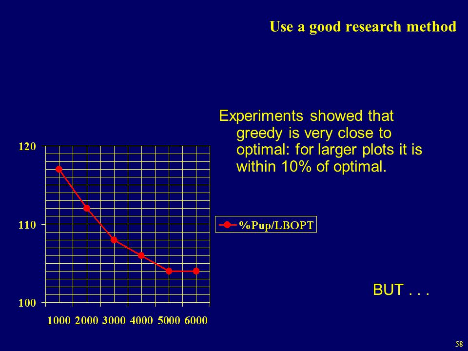 58 Use a good research method Experiments showed that greedy is very close to optimal: for larger plots it is within 10% of optimal.