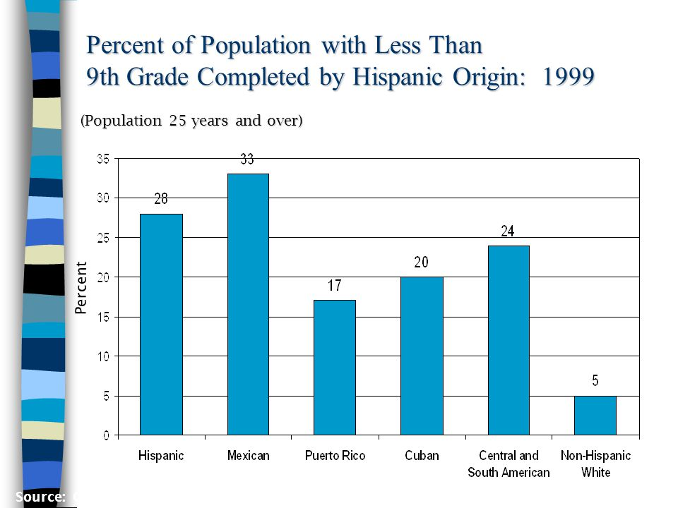 Percent of Population with Less Than 9th Grade Completed by Hispanic Origin: 1999 Percent (Population 25 years and over) Source: Current Population Survey, March 1999, PGP-2