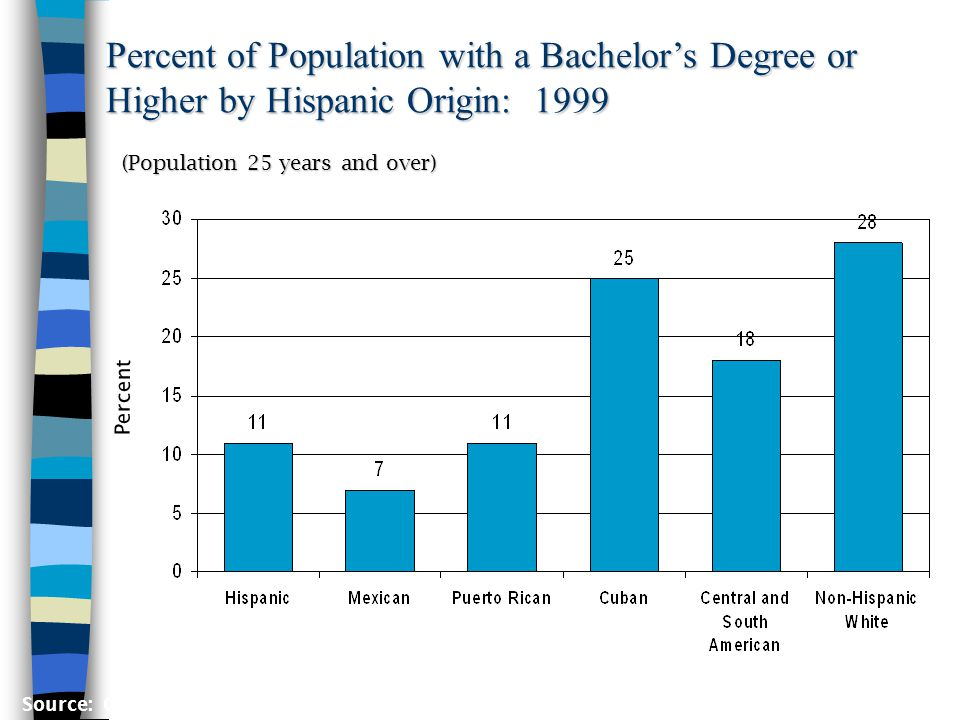 Percent of Population with a Bachelors Degree or Higher by Hispanic Origin: 1999 Percent (Population 25 years and over) Source: Current Population Survey, March 1999, PGP-2