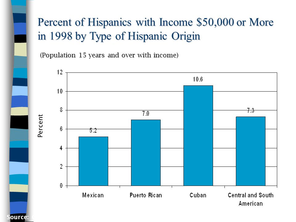 Percent of Hispanics with Income $50,000 or More in 1998 by Type of Hispanic Origin (Population 15 years and over with income) Percent Source: Current Population Survey, March 1999, PGP-2