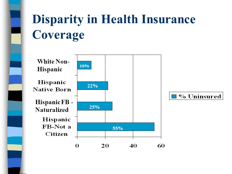 Disparity in Health Insurance Coverage 55% 25% 22% 10% Hispanic FB - Naturalized White Non- Hispanic 10%