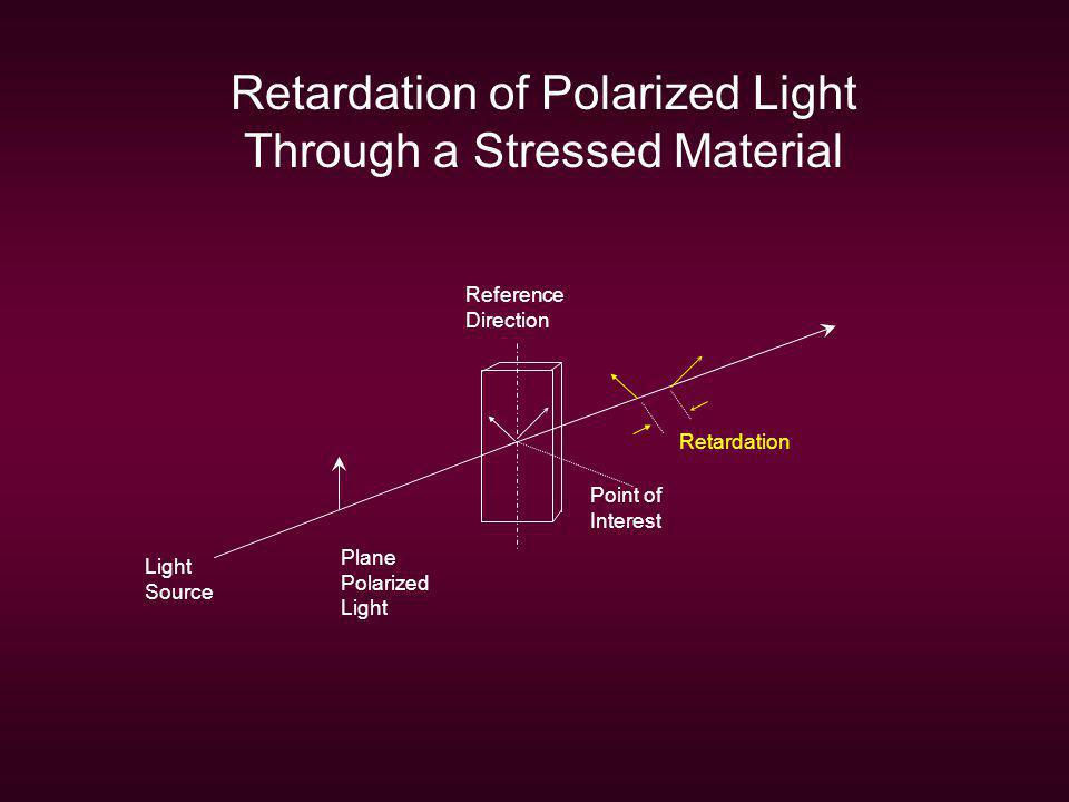 Retardation of Polarized Light Through a Stressed Material Light Source Reference Direction Plane Polarized Light Point of Interest Retardation