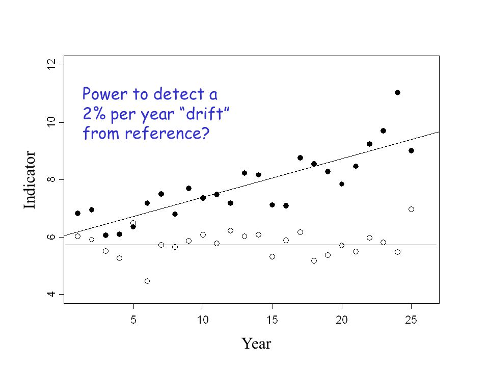 Year Indicator Power to detect a 2% per year drift from reference