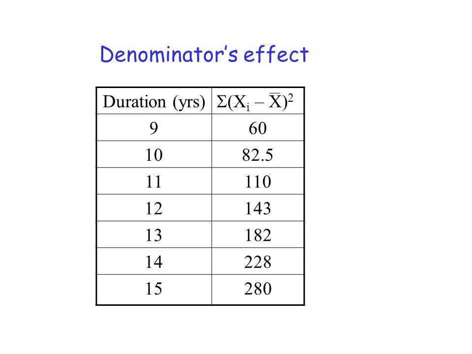 Duration (yrs) (X i – X) 2 960 1082.5 11110 12143 13182 14228 15280 Denominators effect
