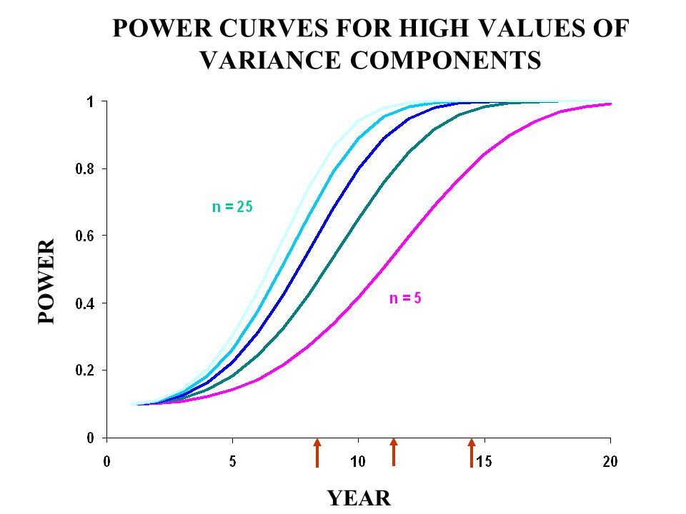 POWER CURVES FOR HIGH VALUES OF VARIANCE COMPONENTS POWER YEAR