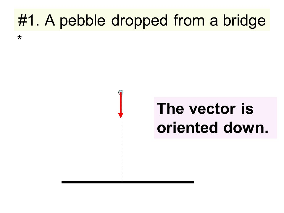 * The vector is oriented down.