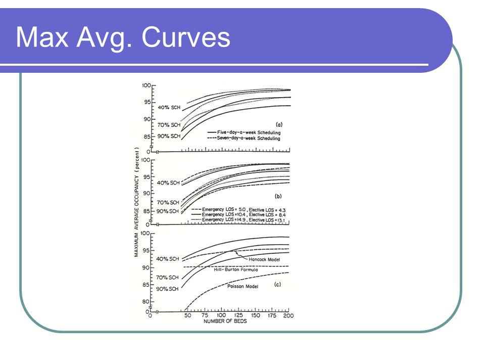 Max Avg. Curves
