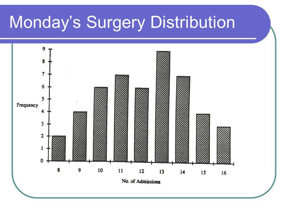Mondays Surgery Distribution