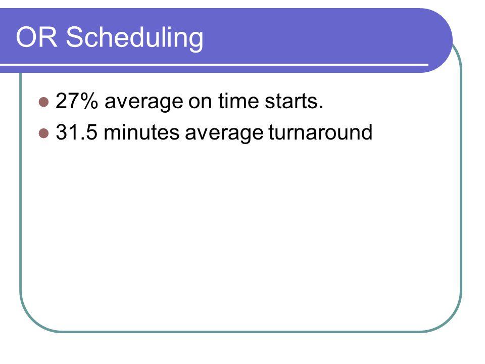 OR Scheduling 27% average on time starts. 31.5 minutes average turnaround