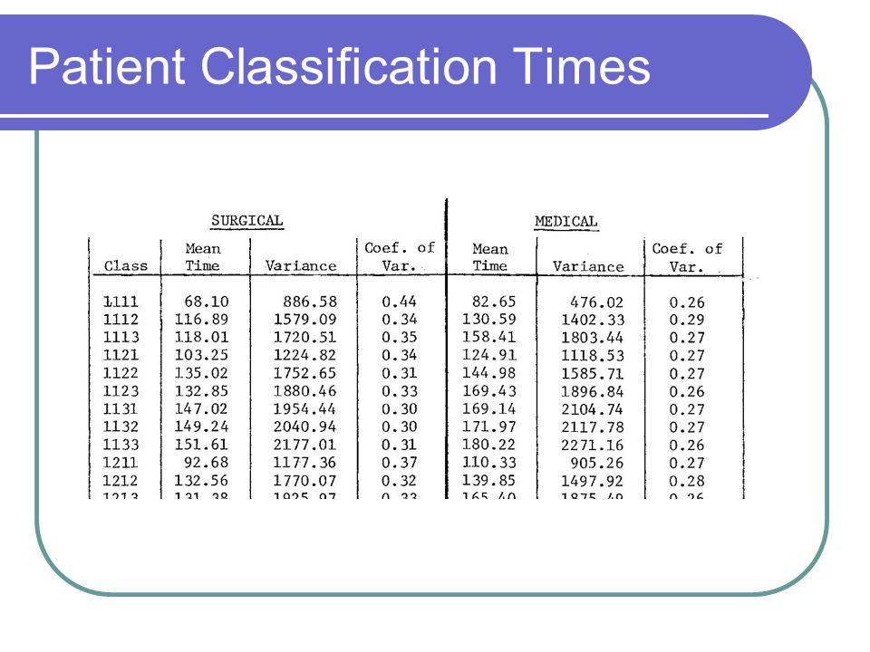 Patient Classification Times