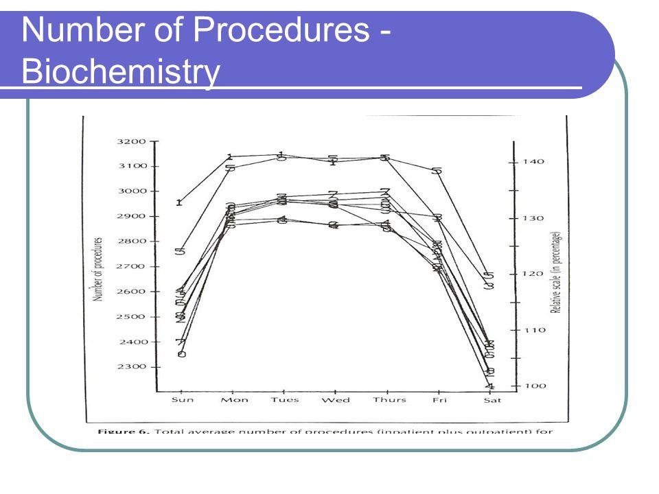 Number of Procedures - Biochemistry