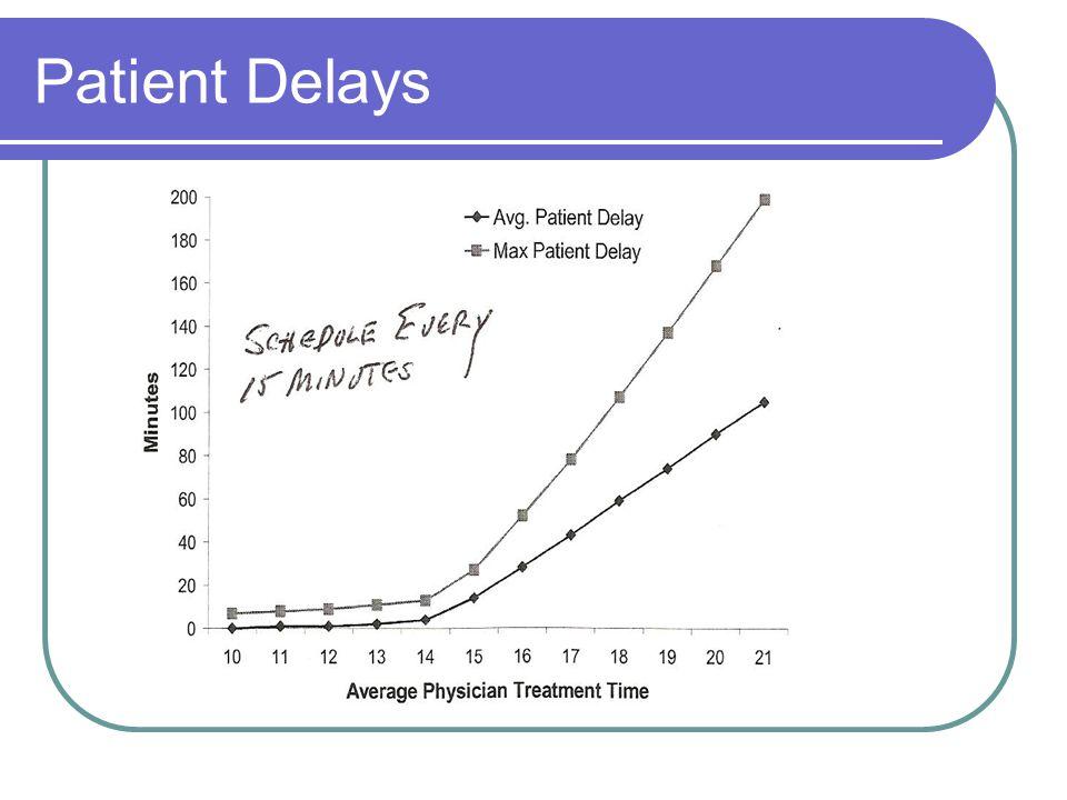 Patient Delays
