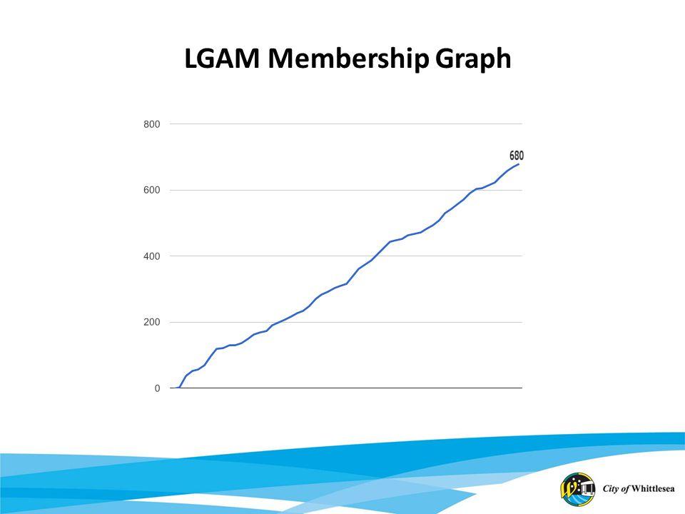 LGAM Membership Graph