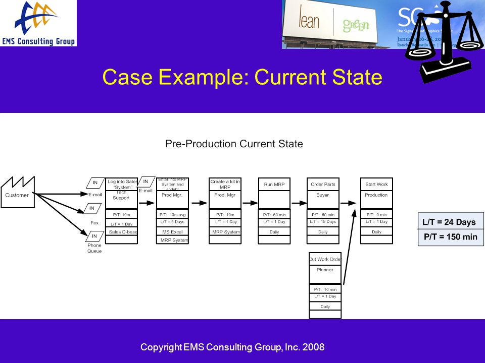 Copyright EMS Consulting Group, Inc. 2008 Case Example: Current State