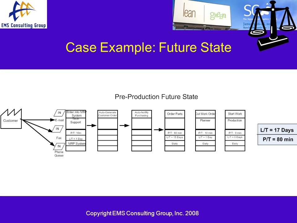 Copyright EMS Consulting Group, Inc. 2008 Case Example: Future State