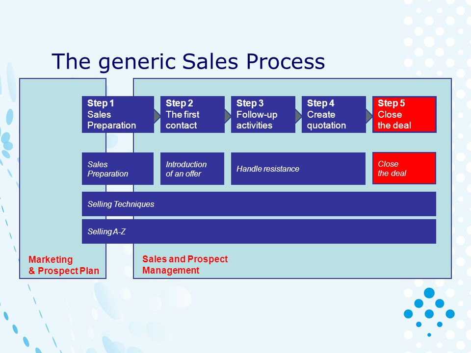 The generic Sales Process Step 1 Sales Preparation Step 2 The first contact Step 3 Follow-up activities Step 4 Create quotation Step 5 Close the deal