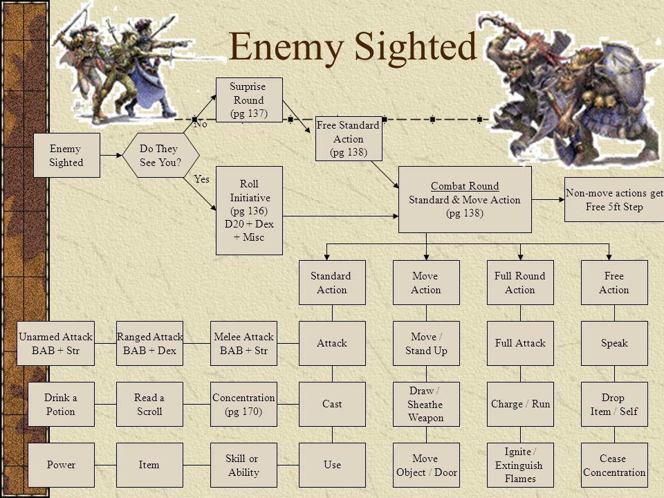 Enemy Sighted Move Action Surprise Round (pg 137) Roll Initiative (pg 136) D20 + Dex + Misc Free Standard Action (pg 138) Free Action Combat Round Standard & Move Action (pg 138) Standard Action Full Round Action Do They See You.