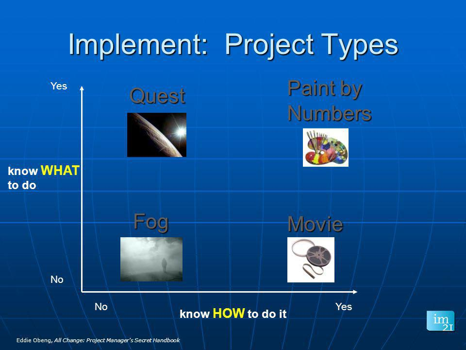 know WHAT to do know HOW to do it Yes No Yes Fog Movie Quest Paint by Numbers Implement: Project Types Eddie Obeng, All Change: Project Manager's Secr